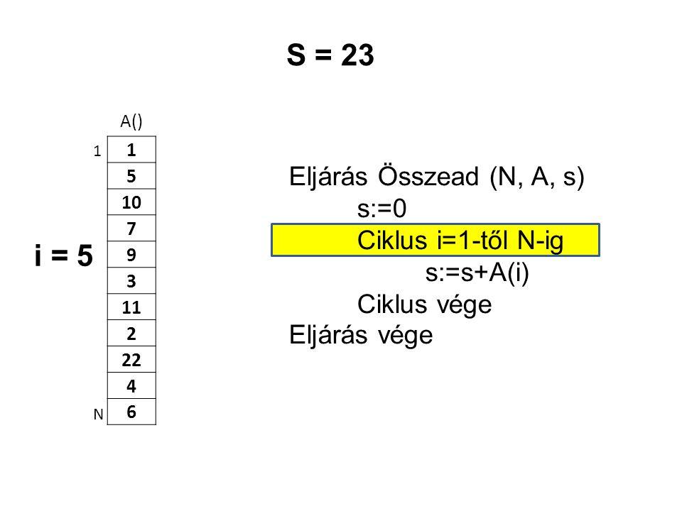 A() 1 5 10 7 9 3 11 2 22 4 6 Eljárás Összead (N, A, s) s:=0 Ciklus i=1-től N-ig s:=s+A(i) Ciklus vége Eljárás vége 1 N S = 23 i = 5