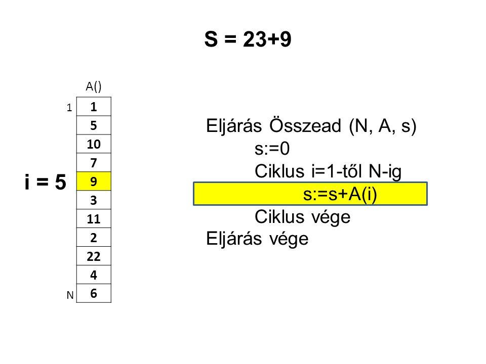 A() 1 5 10 7 9 3 11 2 22 4 6 Eljárás Összead (N, A, s) s:=0 Ciklus i=1-től N-ig s:=s+A(i) Ciklus vége Eljárás vége 1 N S = 23+9 i = 5