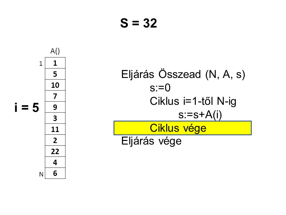 A() 1 5 10 7 9 3 11 2 22 4 6 Eljárás Összead (N, A, s) s:=0 Ciklus i=1-től N-ig s:=s+A(i) Ciklus vége Eljárás vége 1 N S = 32 i = 5