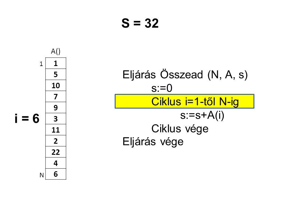 A() 1 5 10 7 9 3 11 2 22 4 6 Eljárás Összead (N, A, s) s:=0 Ciklus i=1-től N-ig s:=s+A(i) Ciklus vége Eljárás vége 1 N S = 32 i = 6