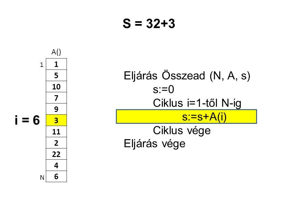 A() 1 5 10 7 9 3 11 2 22 4 6 Eljárás Összead (N, A, s) s:=0 Ciklus i=1-től N-ig s:=s+A(i) Ciklus vége Eljárás vége 1 N S = 32+3 i = 6