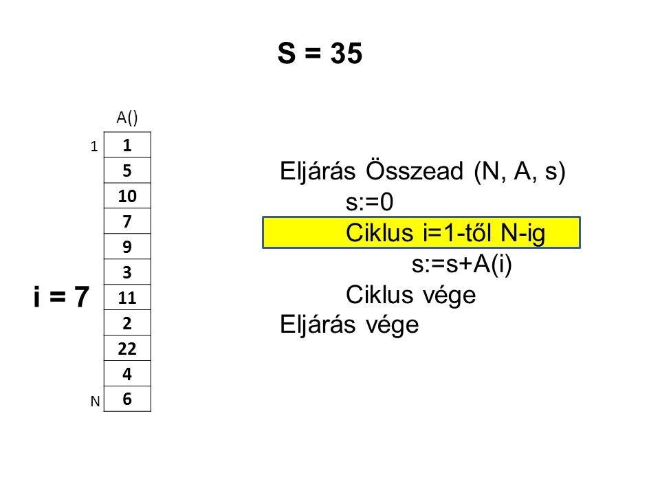 A() 1 5 10 7 9 3 11 2 22 4 6 Eljárás Összead (N, A, s) s:=0 Ciklus i=1-től N-ig s:=s+A(i) Ciklus vége Eljárás vége 1 N S = 35 i = 7