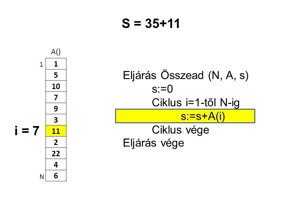 A() 1 5 10 7 9 3 11 2 22 4 6 Eljárás Összead (N, A, s) s:=0 Ciklus i=1-től N-ig s:=s+A(i) Ciklus vége Eljárás vége 1 N S = 35+11 i = 7