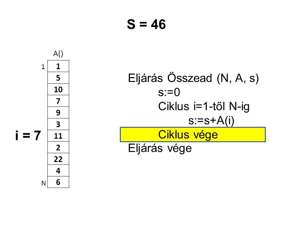 A() 1 5 10 7 9 3 11 2 22 4 6 Eljárás Összead (N, A, s) s:=0 Ciklus i=1-től N-ig s:=s+A(i) Ciklus vége Eljárás vége 1 N S = 46 i = 7