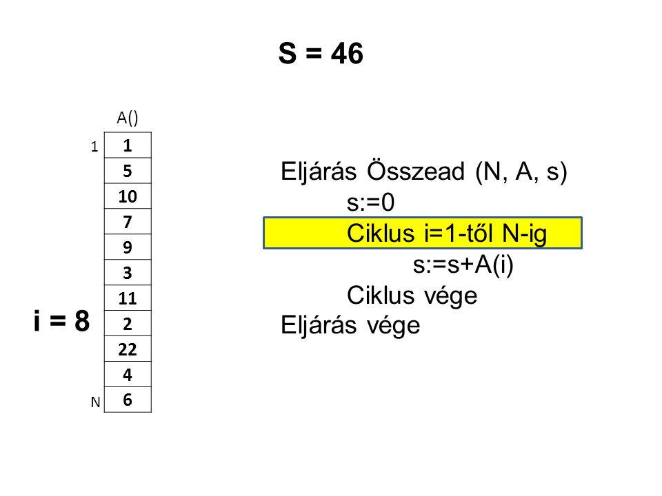 A() 1 5 10 7 9 3 11 2 22 4 6 Eljárás Összead (N, A, s) s:=0 Ciklus i=1-től N-ig s:=s+A(i) Ciklus vége Eljárás vége 1 N S = 46 i = 8