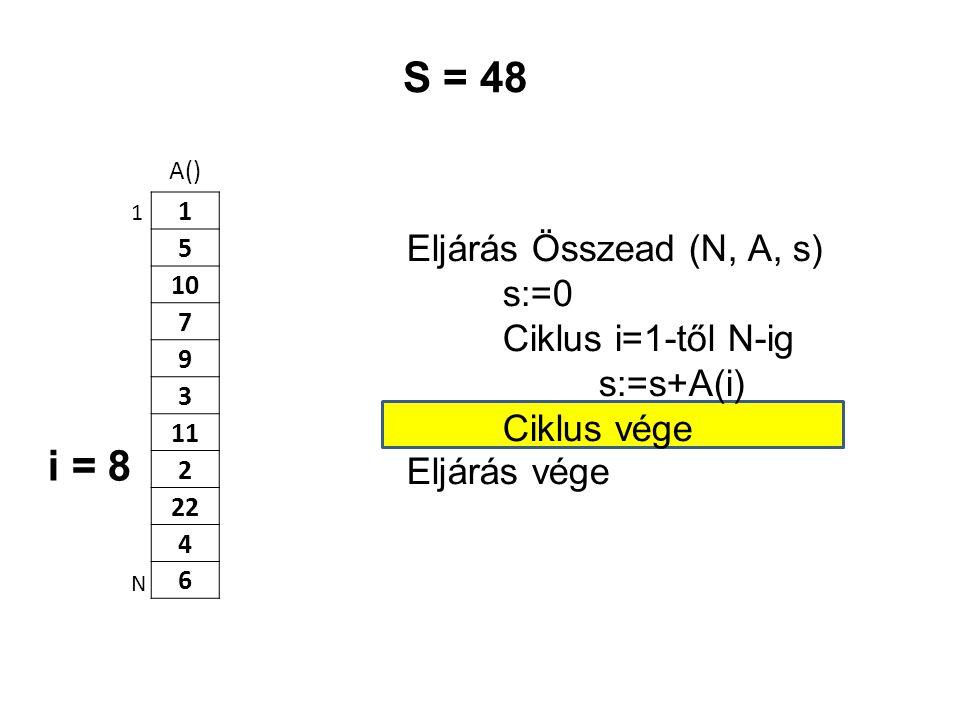 A() 1 5 10 7 9 3 11 2 22 4 6 Eljárás Összead (N, A, s) s:=0 Ciklus i=1-től N-ig s:=s+A(i) Ciklus vége Eljárás vége 1 N S = 48 i = 8