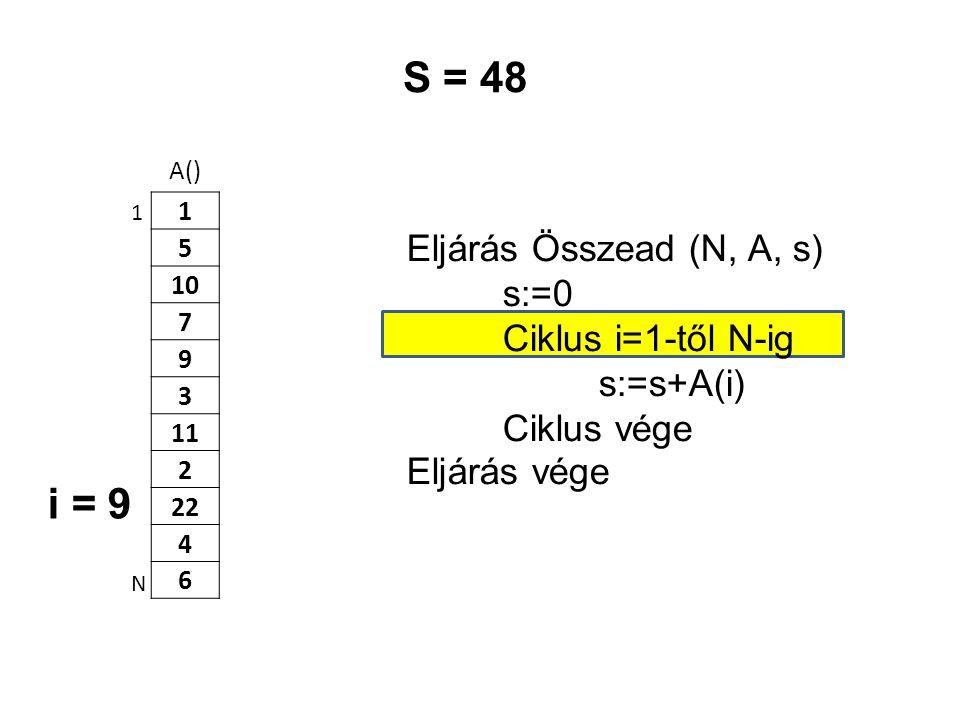 A() 1 5 10 7 9 3 11 2 22 4 6 Eljárás Összead (N, A, s) s:=0 Ciklus i=1-től N-ig s:=s+A(i) Ciklus vége Eljárás vége 1 N S = 48 i = 9