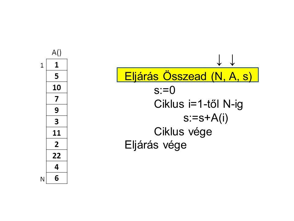 A() 1 5 10 7 9 3 11 2 22 4 6 Eljárás Összead (N, A, s) s:=0 Ciklus i=1-től N-ig s:=s+A(i) Ciklus vége Eljárás vége 1 N ↓