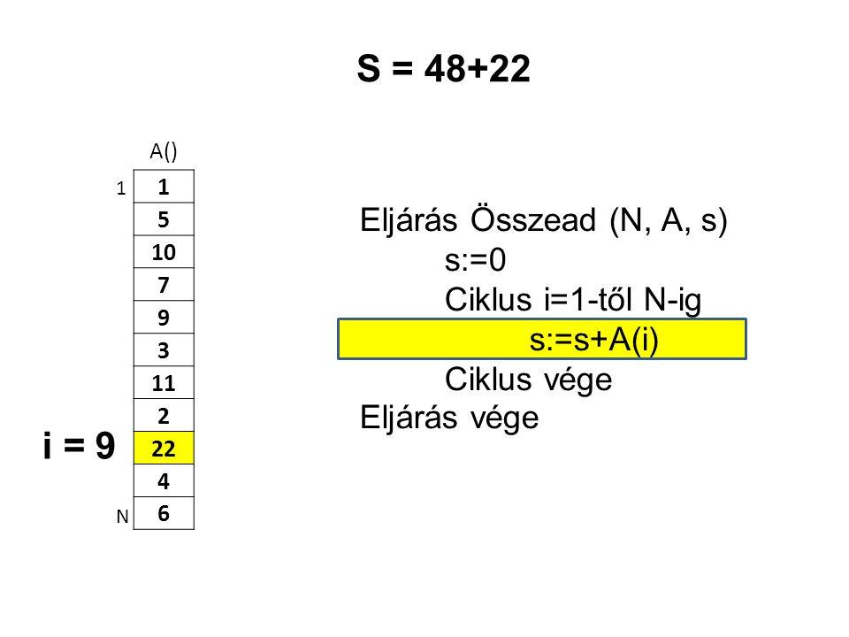 A() 1 5 10 7 9 3 11 2 22 4 6 Eljárás Összead (N, A, s) s:=0 Ciklus i=1-től N-ig s:=s+A(i) Ciklus vége Eljárás vége 1 N S = 48+22 i = 9