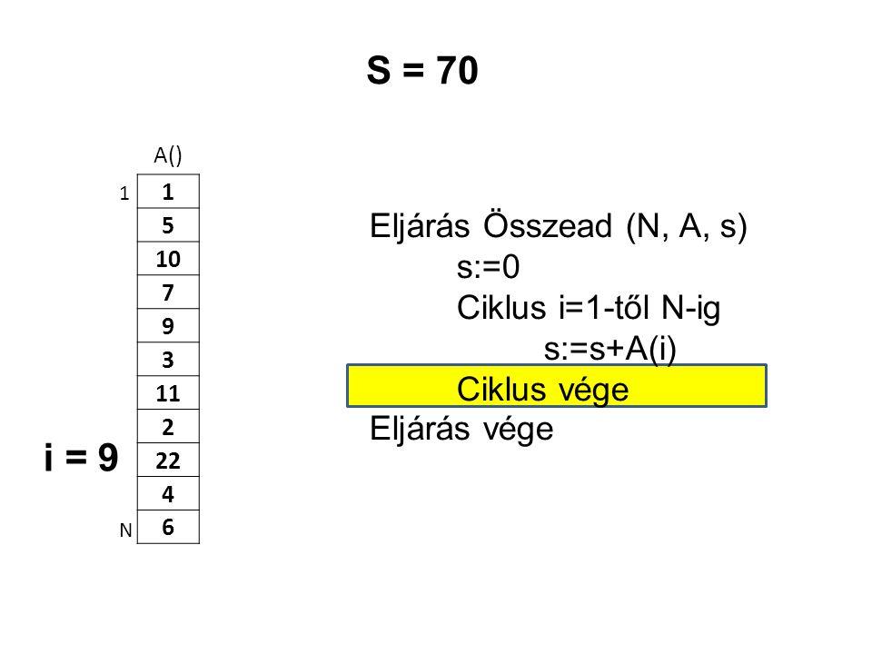 A() 1 5 10 7 9 3 11 2 22 4 6 Eljárás Összead (N, A, s) s:=0 Ciklus i=1-től N-ig s:=s+A(i) Ciklus vége Eljárás vége 1 N S = 70 i = 9