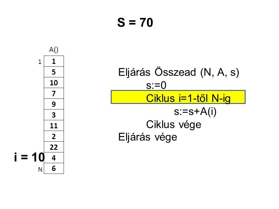 A() 1 5 10 7 9 3 11 2 22 4 6 Eljárás Összead (N, A, s) s:=0 Ciklus i=1-től N-ig s:=s+A(i) Ciklus vége Eljárás vége 1 N S = 70 i = 10