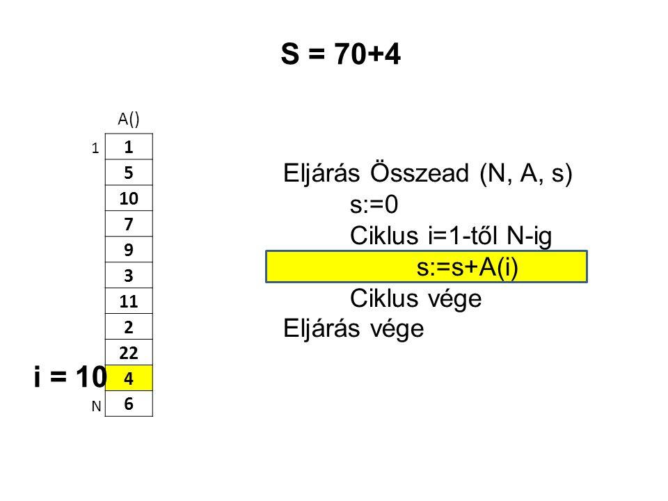 A() 1 5 10 7 9 3 11 2 22 4 6 Eljárás Összead (N, A, s) s:=0 Ciklus i=1-től N-ig s:=s+A(i) Ciklus vége Eljárás vége 1 N S = 70+4 i = 10