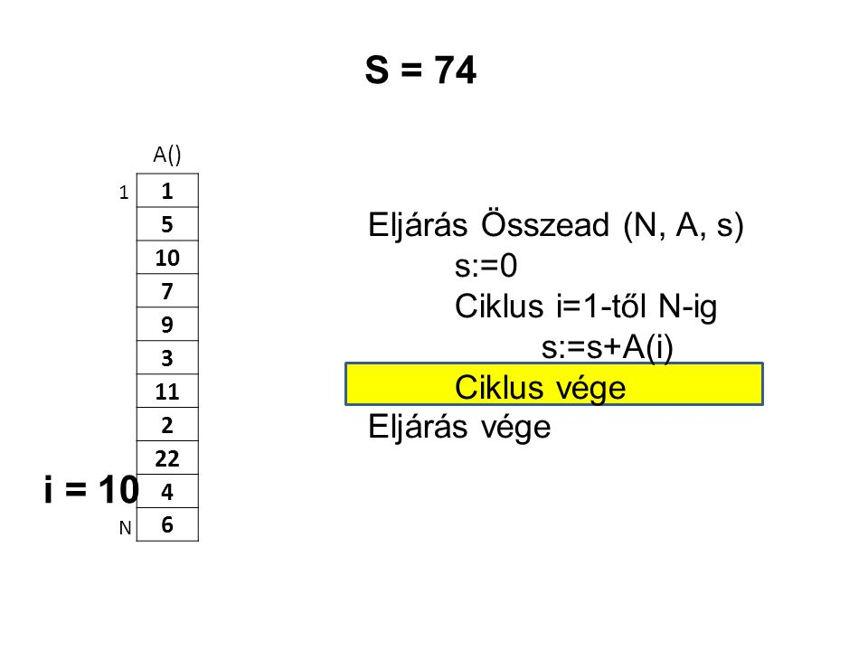 A() 1 5 10 7 9 3 11 2 22 4 6 Eljárás Összead (N, A, s) s:=0 Ciklus i=1-től N-ig s:=s+A(i) Ciklus vége Eljárás vége 1 N S = 74 i = 10