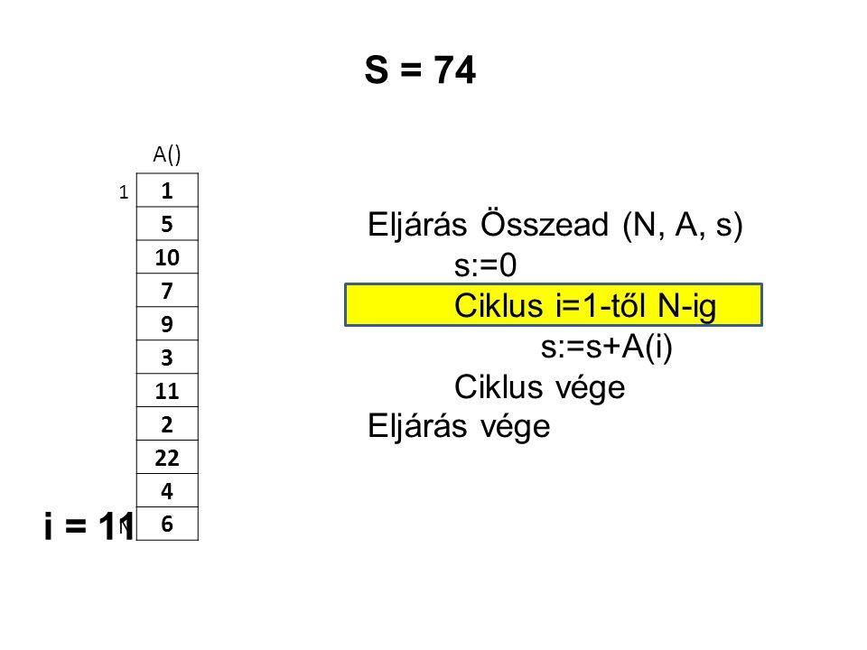 A() 1 5 10 7 9 3 11 2 22 4 6 Eljárás Összead (N, A, s) s:=0 Ciklus i=1-től N-ig s:=s+A(i) Ciklus vége Eljárás vége 1 N S = 74 i = 11