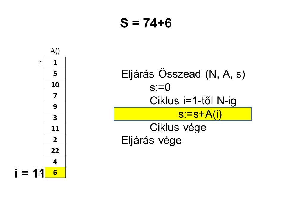 A() 1 5 10 7 9 3 11 2 22 4 6 Eljárás Összead (N, A, s) s:=0 Ciklus i=1-től N-ig s:=s+A(i) Ciklus vége Eljárás vége 1 N S = 74+6 i = 11