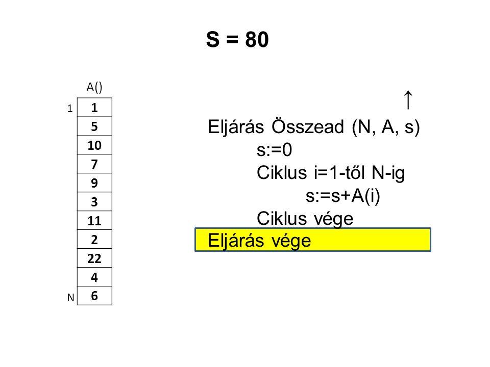 A() 1 5 10 7 9 3 11 2 22 4 6 Eljárás Összead (N, A, s) s:=0 Ciklus i=1-től N-ig s:=s+A(i) Ciklus vége Eljárás vége 1 N S = 80 ↑