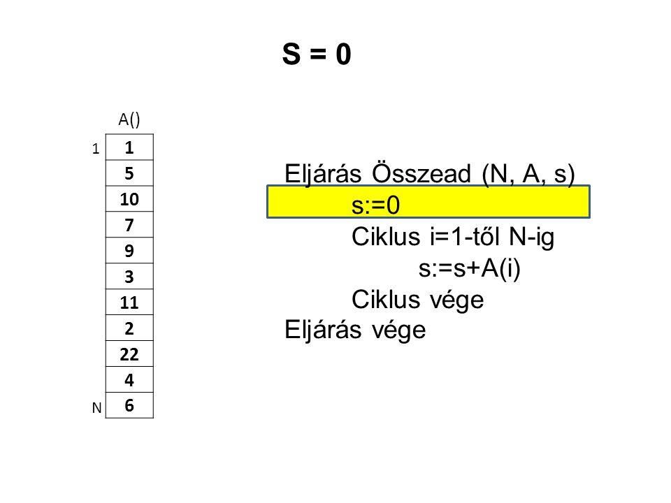 A() 1 5 10 7 9 3 11 2 22 4 6 Eljárás Összead (N, A, s) s:=0 Ciklus i=1-től N-ig s:=s+A(i) Ciklus vége Eljárás vége 1 N S = 0