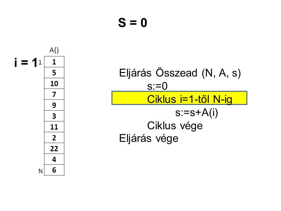 A() 1 5 10 7 9 3 11 2 22 4 6 Eljárás Összead (N, A, s) s:=0 Ciklus i=1-től N-ig s:=s+A(i) Ciklus vége Eljárás vége 1 N S = 0 i = 1
