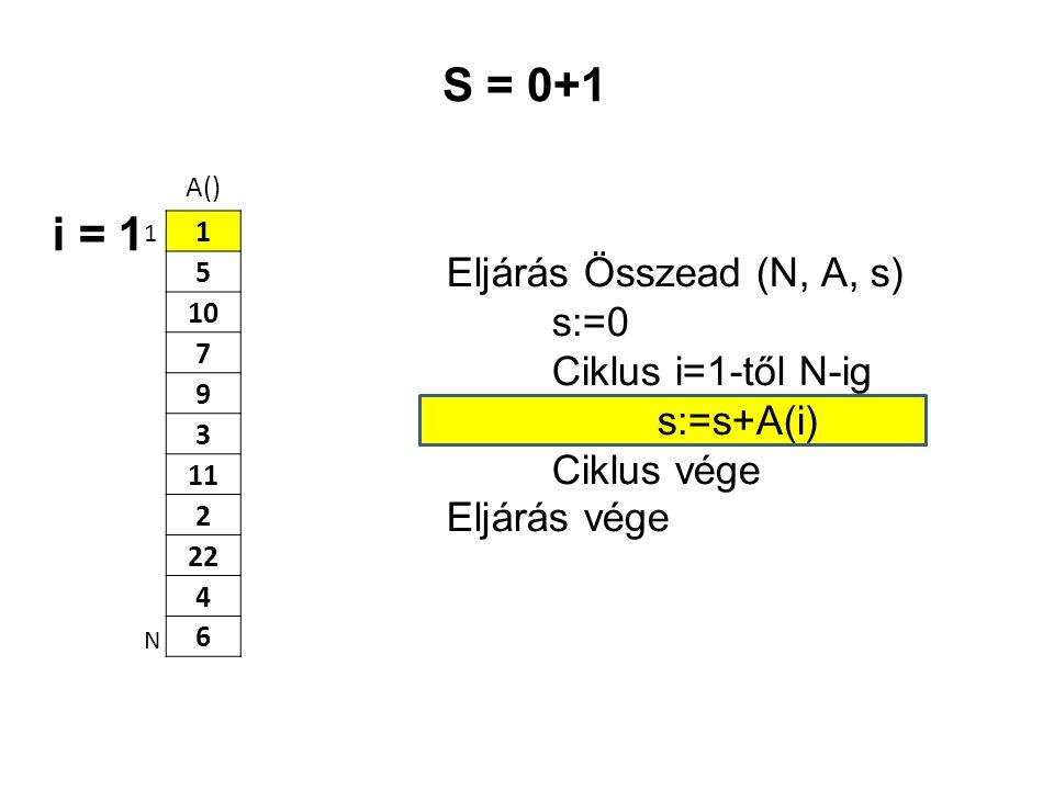 A() 1 5 10 7 9 3 11 2 22 4 6 Eljárás Összead (N, A, s) s:=0 Ciklus i=1-től N-ig s:=s+A(i) Ciklus vége Eljárás vége 1 N S = 0+1 i = 1