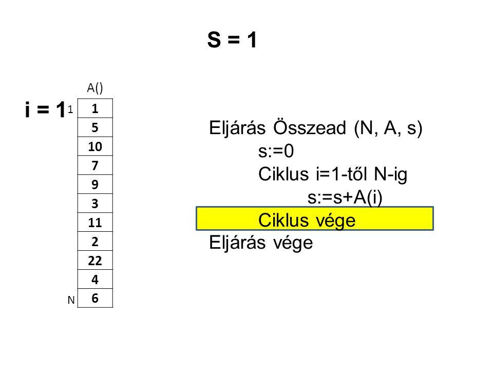 A() 1 5 10 7 9 3 11 2 22 4 6 Eljárás Összead (N, A, s) s:=0 Ciklus i=1-től N-ig s:=s+A(i) Ciklus vége Eljárás vége 1 N S = 1 i = 1