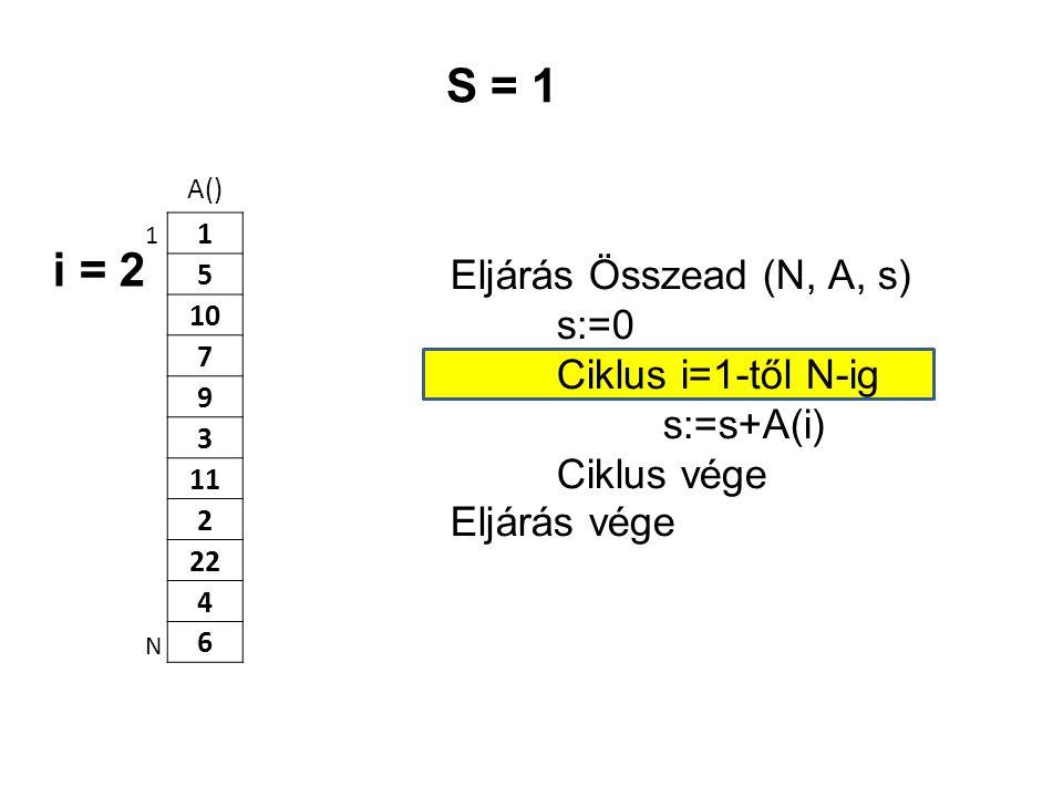 A() 1 5 10 7 9 3 11 2 22 4 6 Eljárás Összead (N, A, s) s:=0 Ciklus i=1-től N-ig s:=s+A(i) Ciklus vége Eljárás vége 1 N S = 1 i = 2