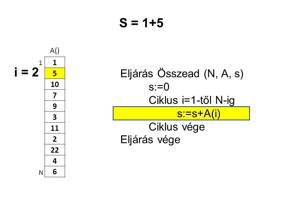 A() 1 5 10 7 9 3 11 2 22 4 6 Eljárás Összead (N, A, s) s:=0 Ciklus i=1-től N-ig s:=s+A(i) Ciklus vége Eljárás vége 1 N S = 1+5 i = 2