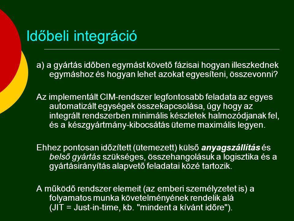 Az integráció aspektusai a) Időbeli integráció:  Az egymás után következő gyártási fázisok illesztése úgy, hogy a készgyártmány- kibocsátás ütemessége maximális legyen ( Időrendi metszet , optimális gyártási program); b) Architekturális integráció:  az egymás feletti irányítási szintek integrációja ( Szervezeti piramis ); c) Funkcionális integráció:  az egymás mellett működő vállalati funkciók integrációja.
