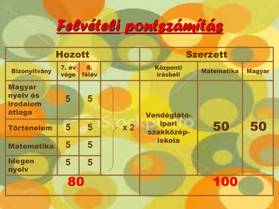 Felvételipontszámítás Felvételi pontszámítás HozottSzerzett Bizonyítvány 7. év vége 8. félév Központi írásbeli MatematikaMagyar Magyar nyelv és irodal