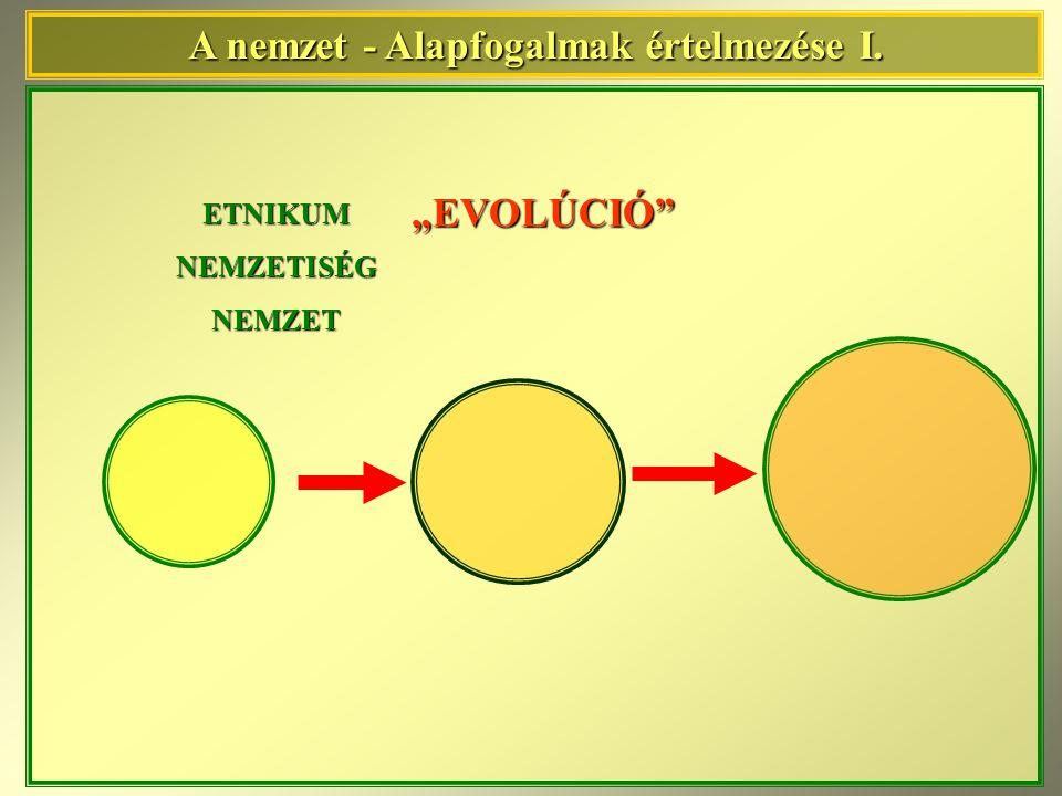 A nemzet(ek) etnikai területe Államterület Kisebbségek etnikai területe államhatár Állam és nemzet kapcsolatának térbeli modellezése I.