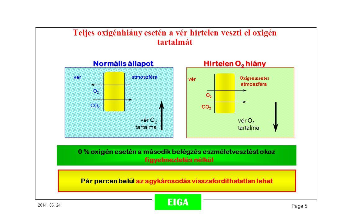 2014. 06. 24. Page 5 EIGA Teljes oxigénhiány esetén a vér hirtelen veszti el oxigén tartalmát 0 % oxigén esetén a második belégzés eszméletvesztést ok