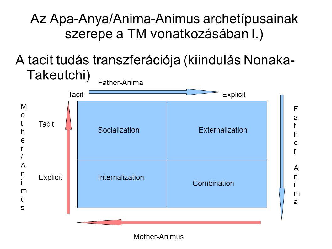 Az Apa-Anya/Anima-Animus archetípusainak szerepe a TM vonatkozásában I.) A tacit tudás transzferációja (kiindulás Nonaka- Takeutchi) TacitExplicit Tac