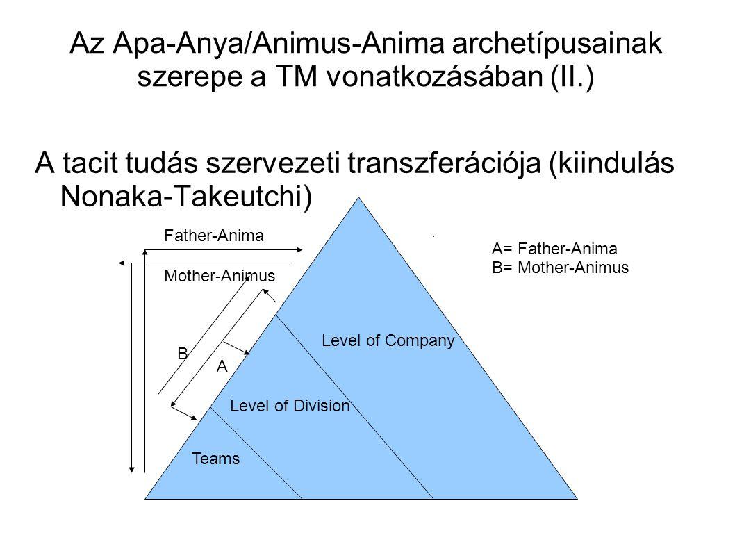 Az Apa-Anya/Animus-Anima archetípusainak szerepe a TM vonatkozásában (II.) A tacit tudás szervezeti transzferációja (kiindulás Nonaka-Takeutchi) Level