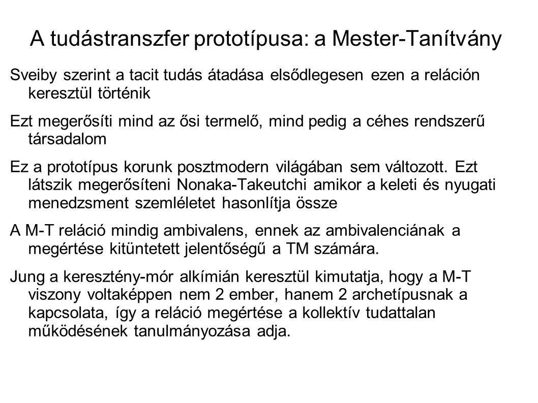 A tudástranszfer prototípusa: a Mester-Tanítvány Sveiby szerint a tacit tudás átadása elsődlegesen ezen a reláción keresztül történik Ezt megerősíti m