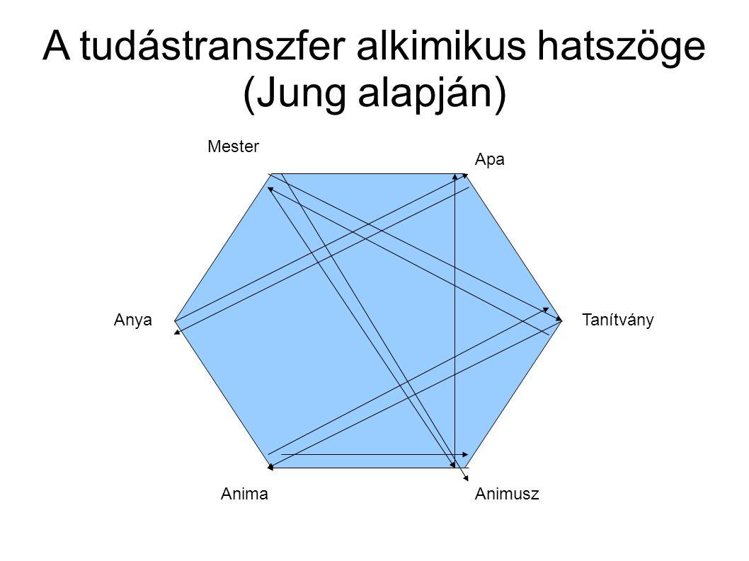 A tudástranszfer alkimikus hatszöge (Jung alapján) Mester Tanítvány AnimaAnimusz Apa Anya