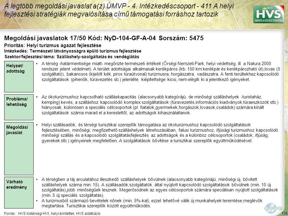 136 Forrás:HVS kistérségi HVI, helyi érintettek, HVS adatbázis Megoldási javaslatok 17/50 Kód: NyD-104-GF-A-04 Sorszám: 5475 A legtöbb megoldási javas