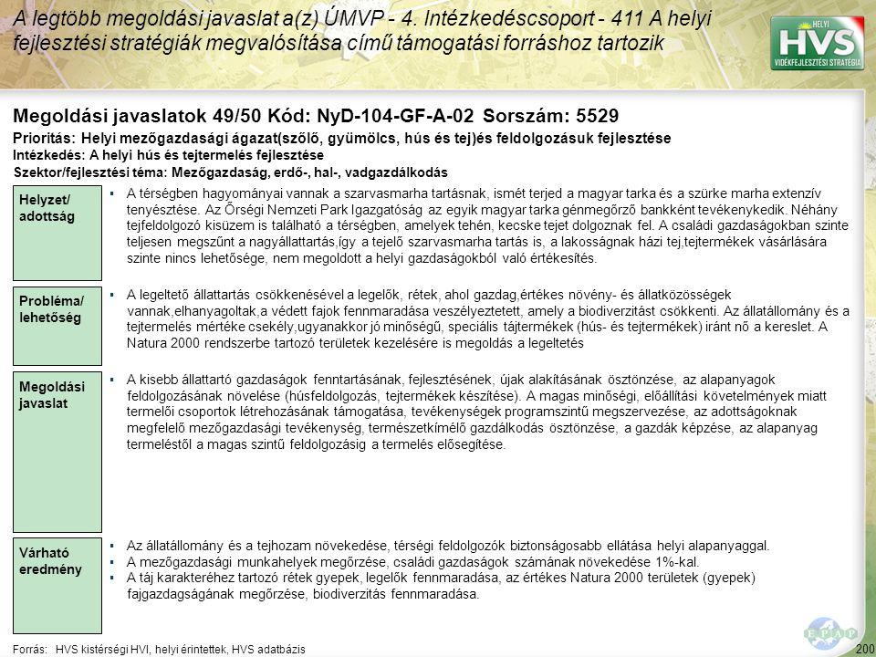 200 Forrás:HVS kistérségi HVI, helyi érintettek, HVS adatbázis Megoldási javaslatok 49/50 Kód: NyD-104-GF-A-02 Sorszám: 5529 A legtöbb megoldási javas