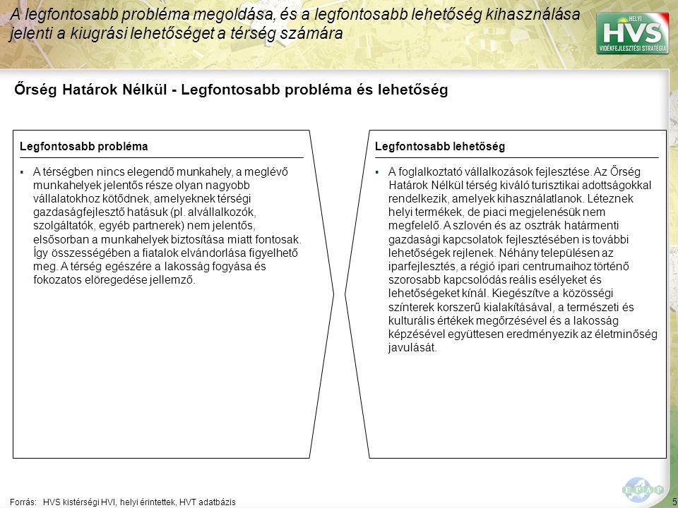 76 ▪Innováció támogatása a helyi vállalkozások körében Forrás:HVS kistérségi HVI, helyi érintettek, HVS adatbázis Az egyes fejlesztési intézkedésekre allokált támogatási források nagysága 3/6 A legtöbb forrás – 80,000 EUR – a(z) Helyi szőlő és gyümölcstermelés minőségi fejlesztése fejlesztési intézkedésre lett allokálva Fejlesztési intézkedés ▪Helyi termékek és szolgáltatások promóciója ▪Helyi termékek és szolgáltatások minőségének javítása Fő fejlesztési prioritás: Helyi vállalkozások fejlesztése Allokált forrás (EUR) 420,000 30,000 1,266,931