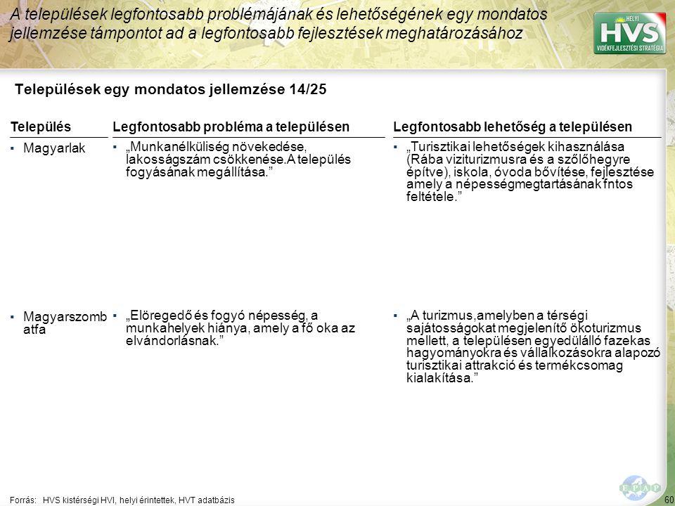 60 Települések egy mondatos jellemzése 14/25 A települések legfontosabb problémájának és lehetőségének egy mondatos jellemzése támpontot ad a legfonto