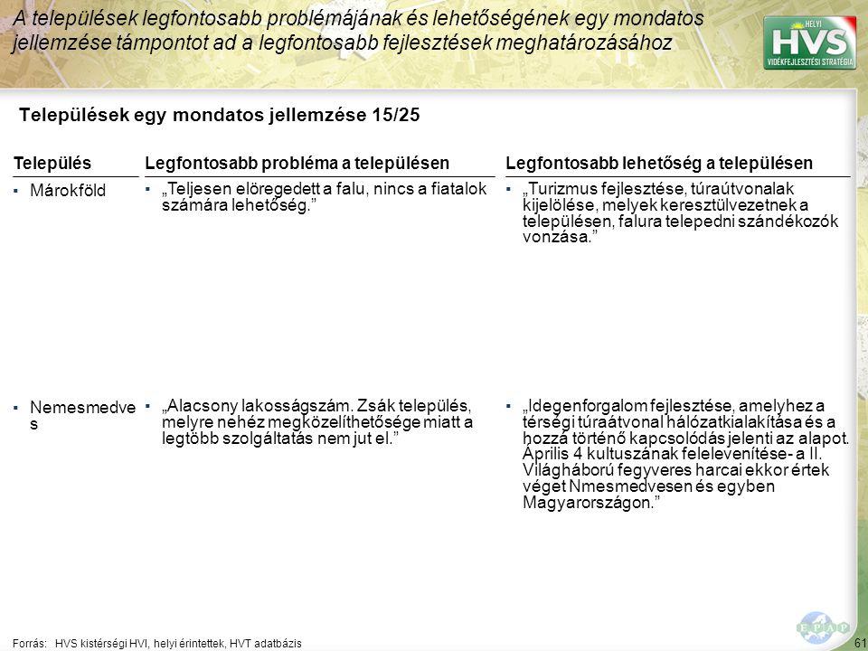 61 Települések egy mondatos jellemzése 15/25 A települések legfontosabb problémájának és lehetőségének egy mondatos jellemzése támpontot ad a legfonto