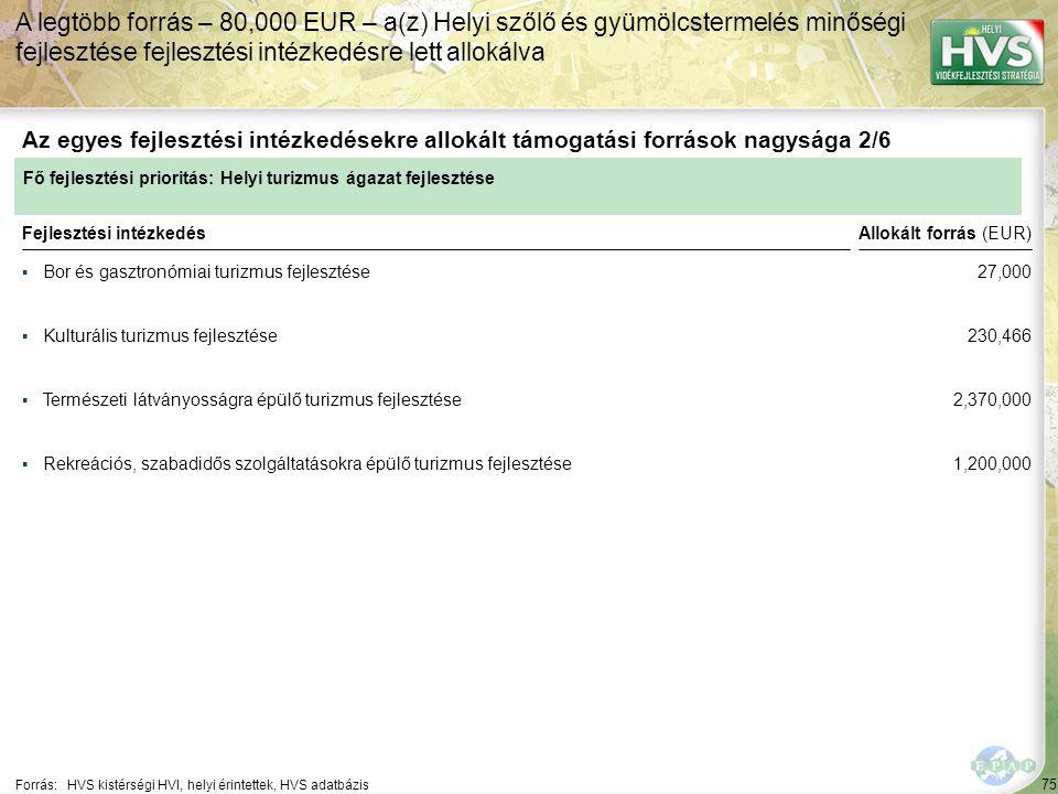 75 ▪Bor és gasztronómiai turizmus fejlesztése Forrás:HVS kistérségi HVI, helyi érintettek, HVS adatbázis Az egyes fejlesztési intézkedésekre allokált
