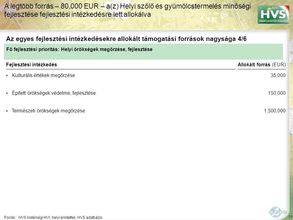 77 ▪Kulturális értékek megőrzése Forrás:HVS kistérségi HVI, helyi érintettek, HVS adatbázis Az egyes fejlesztési intézkedésekre allokált támogatási fo