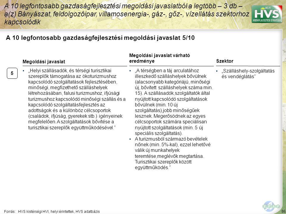 """86 A 10 legfontosabb gazdaságfejlesztési megoldási javaslat 5/10 Forrás:HVS kistérségi HVI, helyi érintettek, HVS adatbázis Szektor ▪""""Szálláshely-szol"""
