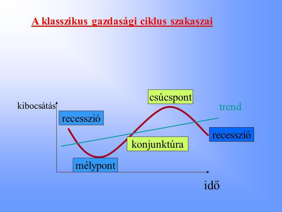 recesszió csúcspont recesszió konjunktúra mélypont A klasszikus gazdasági ciklus szakaszai kibocsátás idő trend
