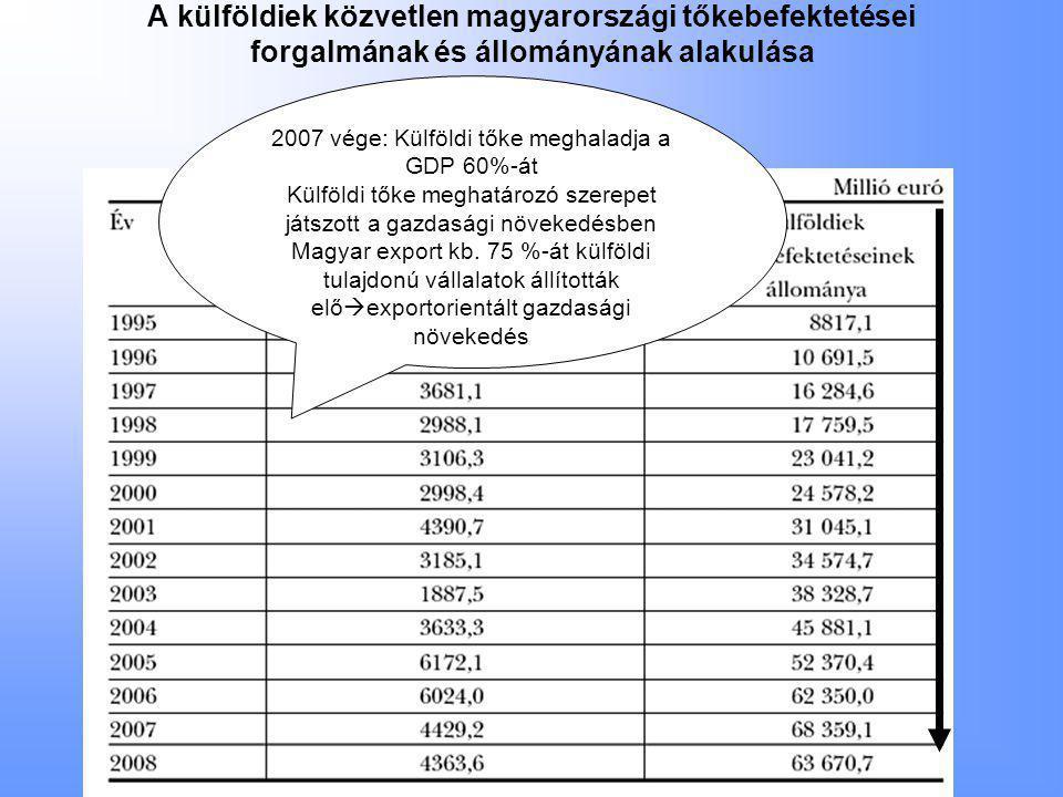 A külföldiek közvetlen magyarországi tőkebefektetései forgalmának és állományának alakulása 2007 vége: Külföldi tőke meghaladja a GDP 60%-át Külföldi tőke meghatározó szerepet játszott a gazdasági növekedésben Magyar export kb.