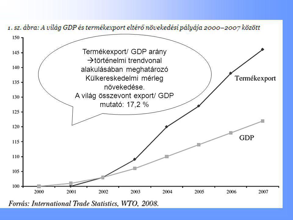 Termékexport/ GDP arány  történelmi trendvonal alakulásában meghatározó Külkereskedelmi mérleg növekedése.