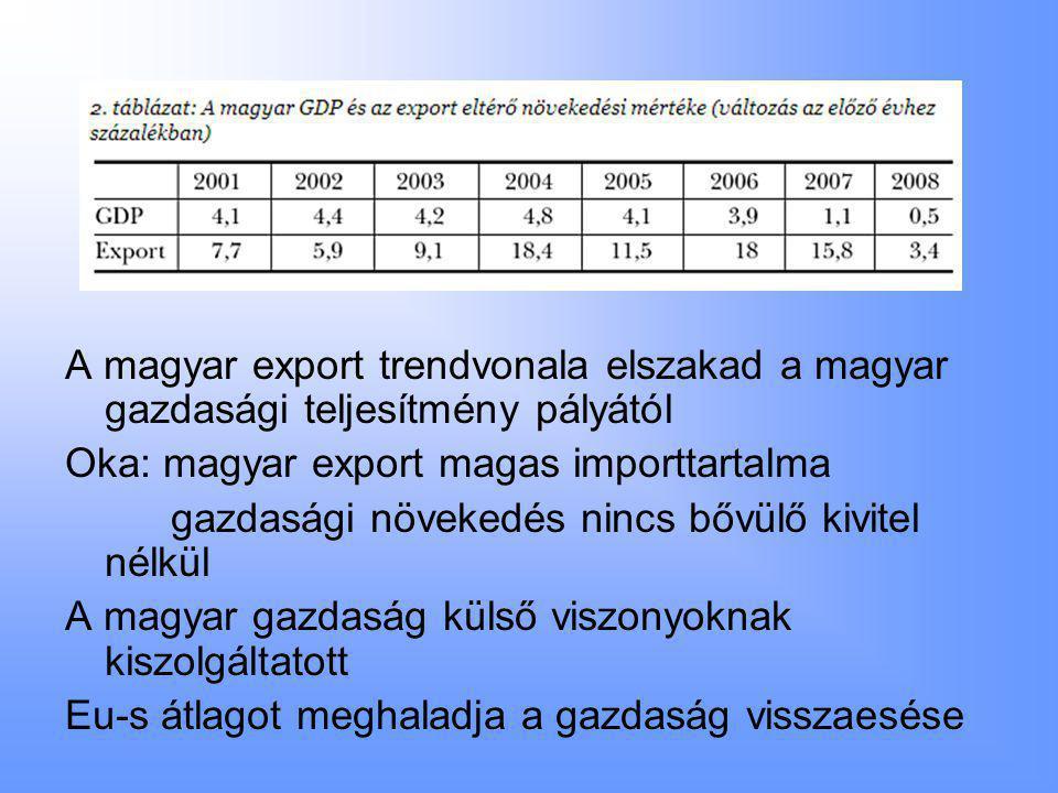 A magyar export trendvonala elszakad a magyar gazdasági teljesítmény pályától Oka: magyar export magas importtartalma gazdasági növekedés nincs bővülő kivitel nélkül A magyar gazdaság külső viszonyoknak kiszolgáltatott Eu-s átlagot meghaladja a gazdaság visszaesése