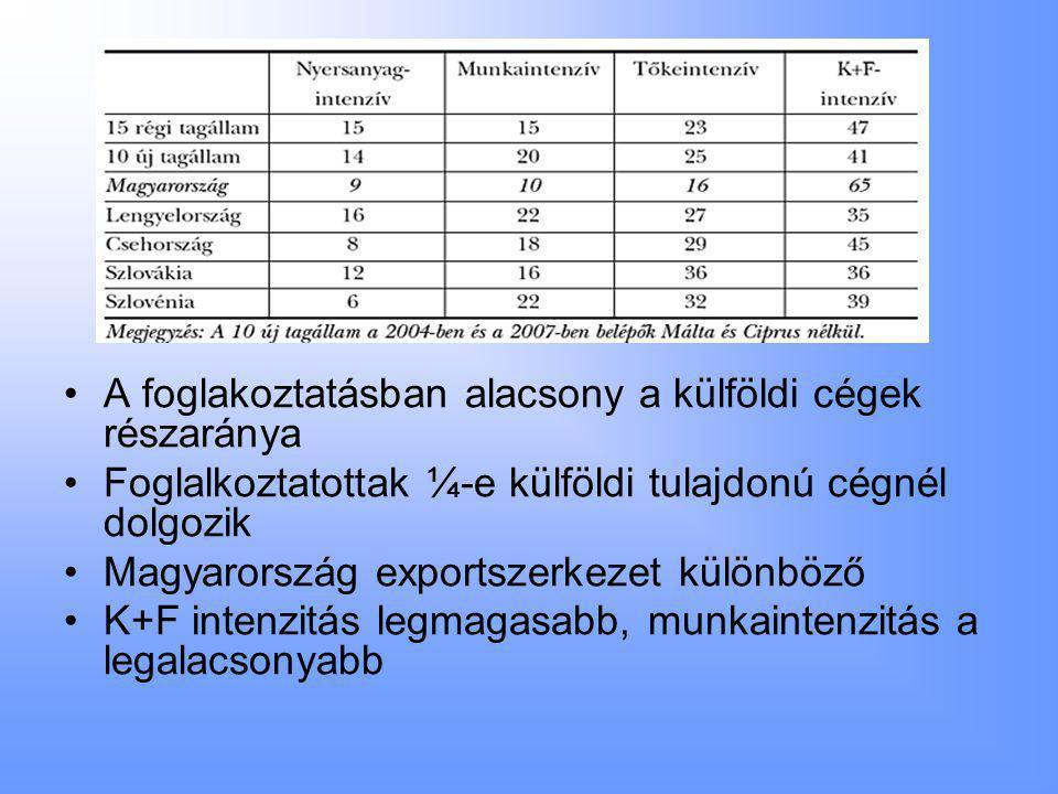 •A foglakoztatásban alacsony a külföldi cégek részaránya •Foglalkoztatottak ¼-e külföldi tulajdonú cégnél dolgozik •Magyarország exportszerkezet különböző •K+F intenzitás legmagasabb, munkaintenzitás a legalacsonyabb