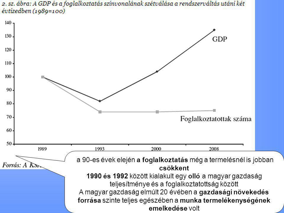 a 90-es évek elején a foglalkoztatás még a termelésnél is jobban csökkent 1990 és 1992 között kialakult egy olló a magyar gazdaság teljesítménye és a foglalkoztatottság között A magyar gazdaság elmúlt 20 évében a gazdasági növekedés forrása szinte teljes egészében a munka termelékenységének emelkedése volt