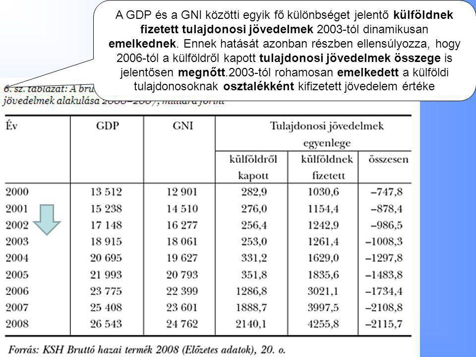 A GDP és a GNI közötti egyik fő különbséget jelentő külföldnek fizetett tulajdonosi jövedelmek 2003-tól dinamikusan emelkednek.