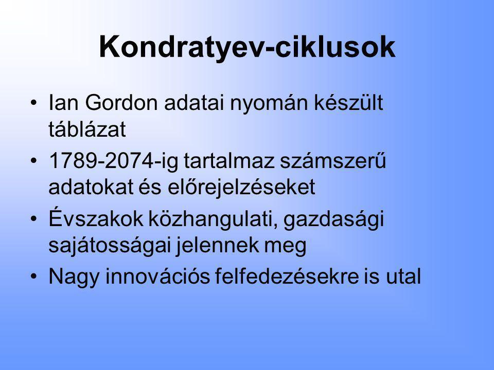 Kondratyev-ciklusok •Ian Gordon adatai nyomán készült táblázat •1789-2074-ig tartalmaz számszerű adatokat és előrejelzéseket •Évszakok közhangulati, gazdasági sajátosságai jelennek meg •Nagy innovációs felfedezésekre is utal